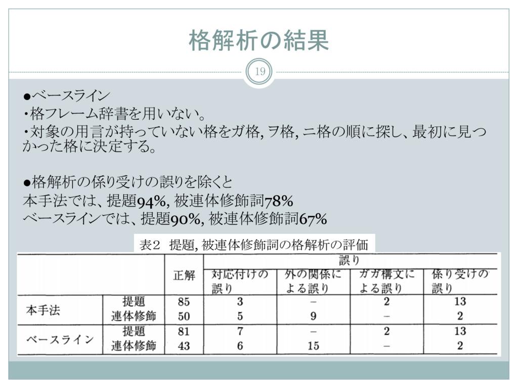 格解析の結果 表2 提題, 被連体修飾詞の格解析の評価 ●ベースライン ・格フレーム辞書を用い...