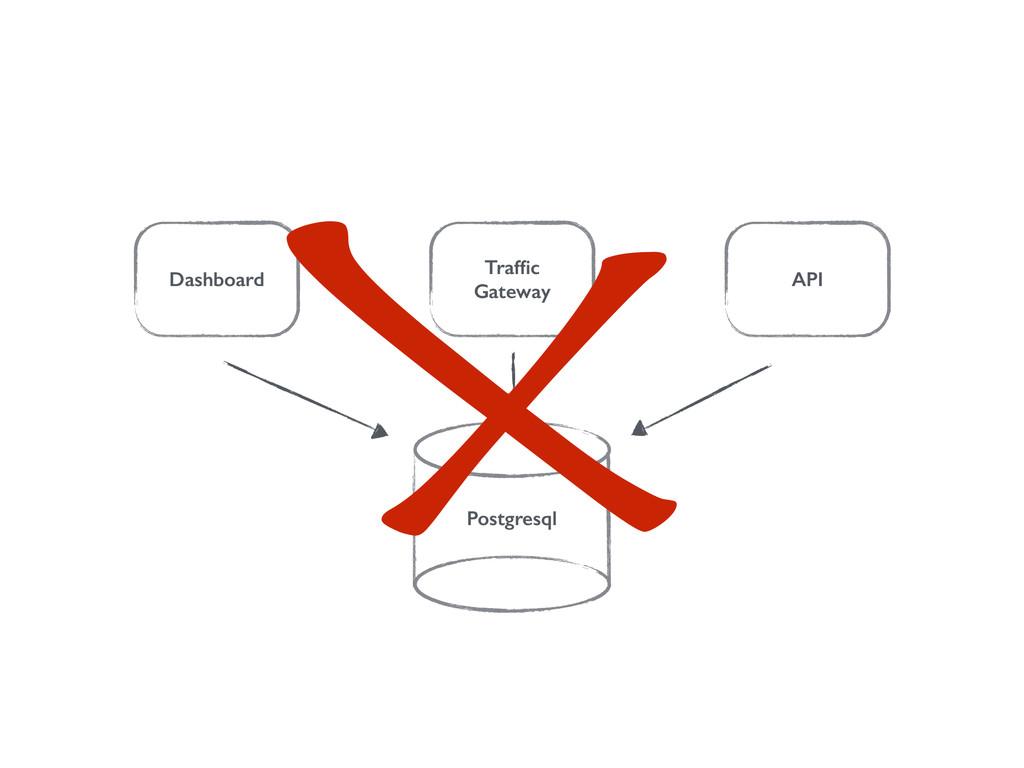 Dashboard Traffic Gateway API Postgresql X