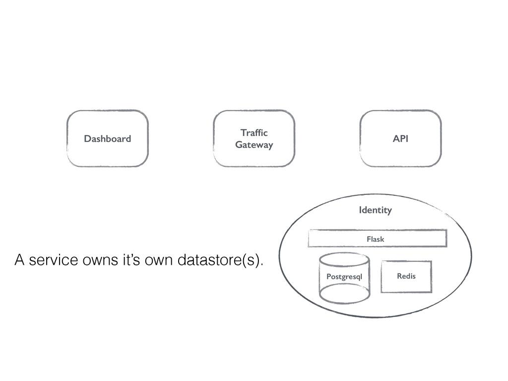 Dashboard Traffic Gateway API Identity Postgresq...