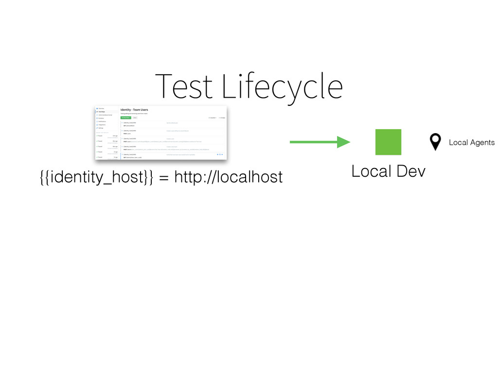 Test Lifecycle Local Dev {{identity_host}} = ht...