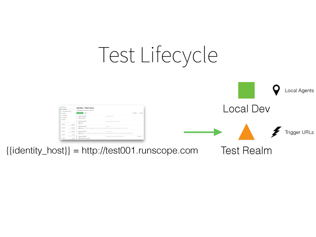 Test Lifecycle Test Realm Local Dev {{identity_...