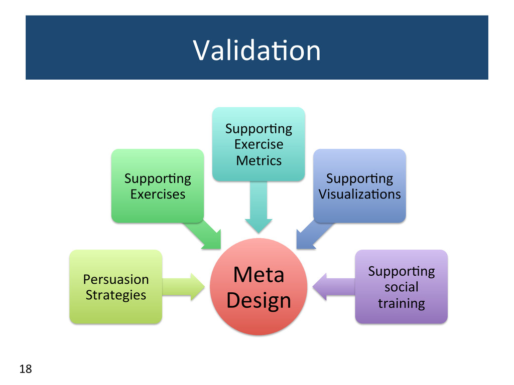 Valida3on	