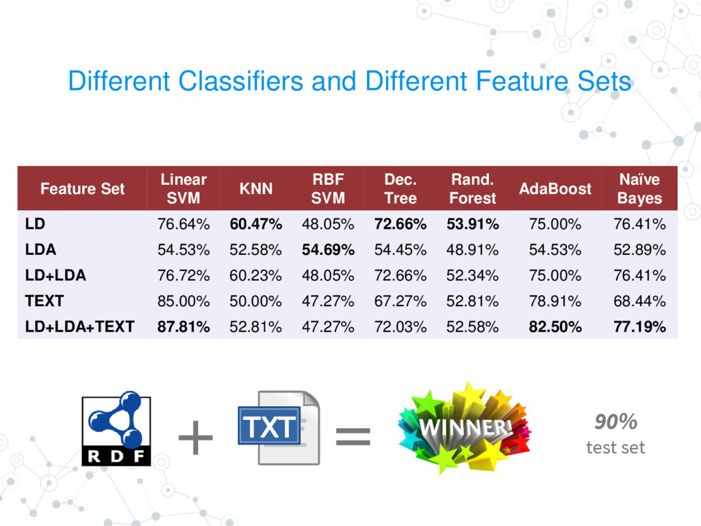 Different Classifiers and Different Feature Set...