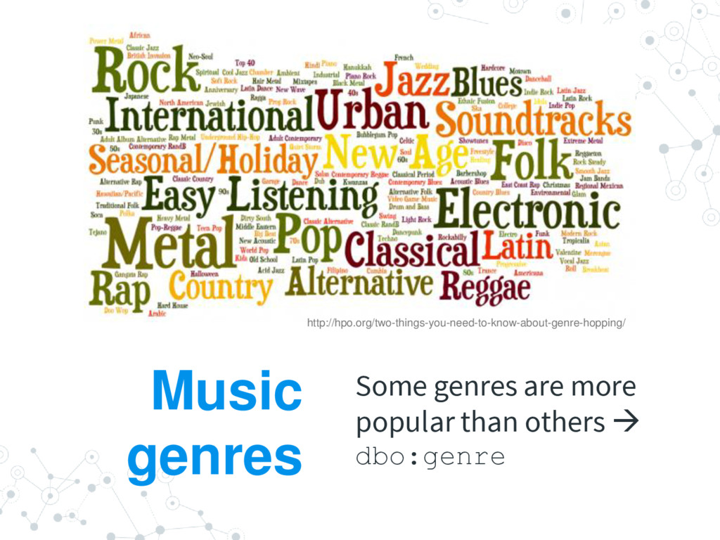 Music genres Some genres are more popular than ...