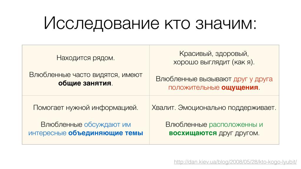Исследование кто значим: http://dan.kiev.ua/blo...