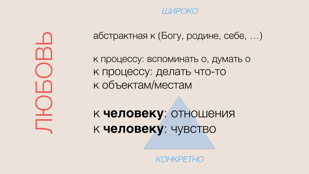 ЛЮБОВЬ ШИРОКО КОНКРЕТНО абстрактная к (Богу, ро...