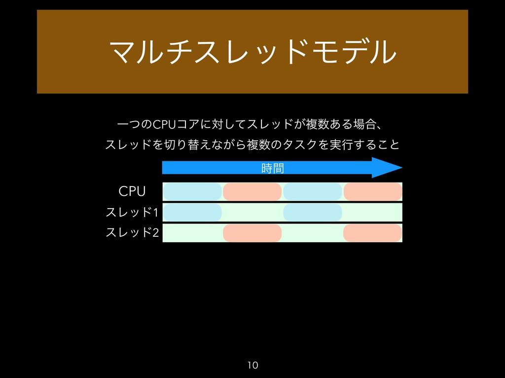 ϚϧνεϨουϞσϧ  CPU ҰͭͷCPUίΞʹରͯ͠εϨου͕ෳ͋Δ߹ɺ εϨου...