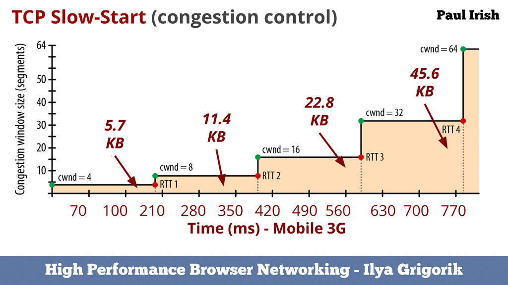 High Performance Browser Networking - Ilya Grig...