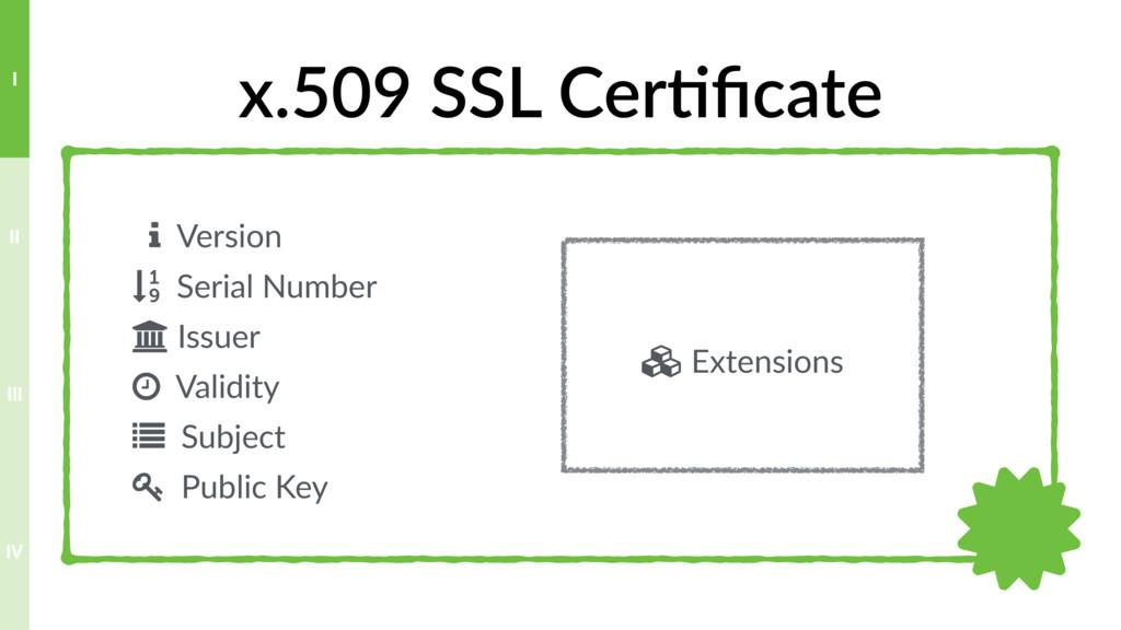 x.509 SSL Cer>ficate # Version $ Serial Number %...