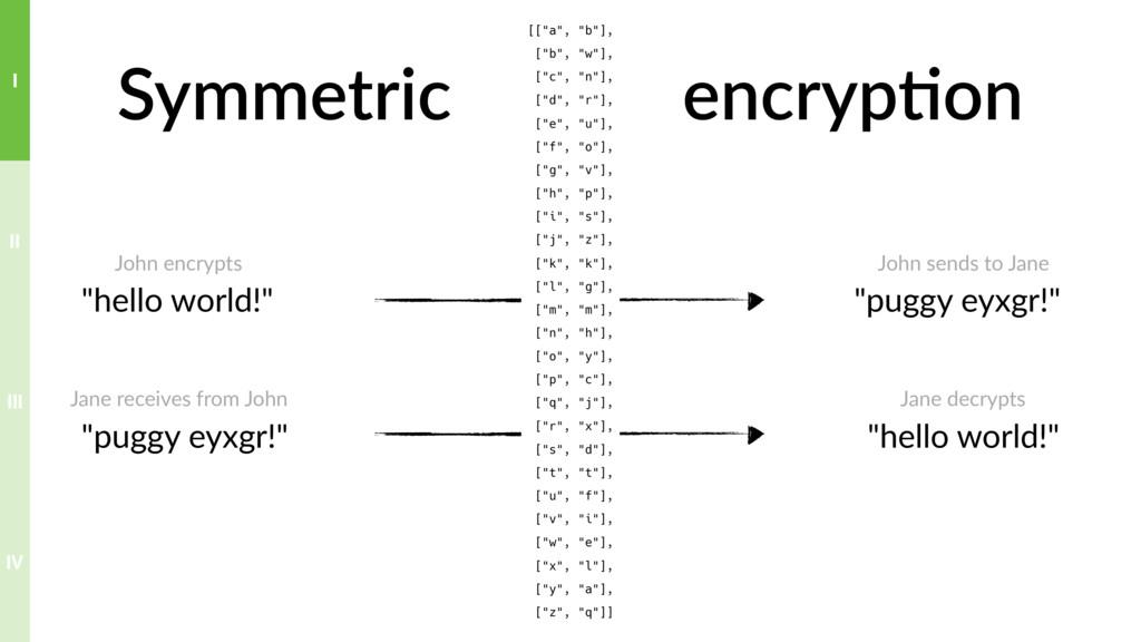 "Symmetric encryp>on ""hello world!"" ""puggy eyxgr..."