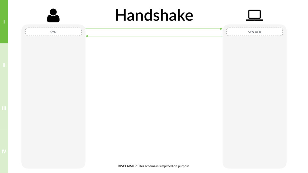 Handshake SYN SYN ACK , - DISCLAIMER: This sche...