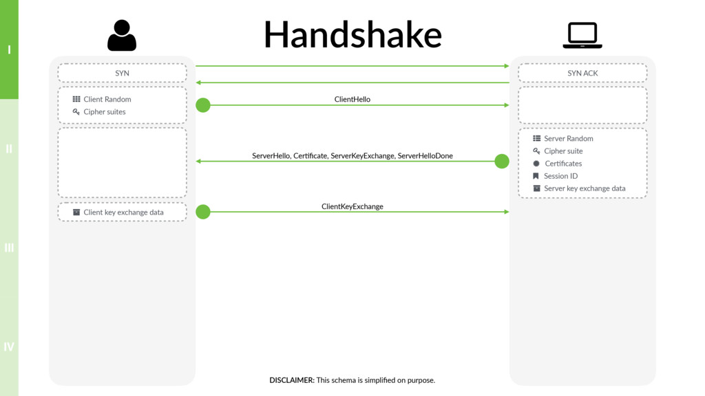 Handshake SYN SYN ACK . Client Random ( Cipher ...