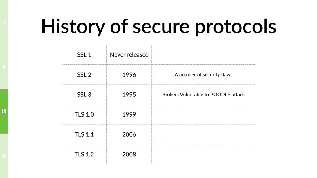 History of secure protocols SSL 1 Never release...