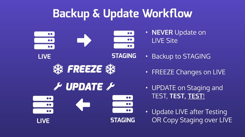 Backup & Update Workflow LIVE STAGING FREEZE • N...