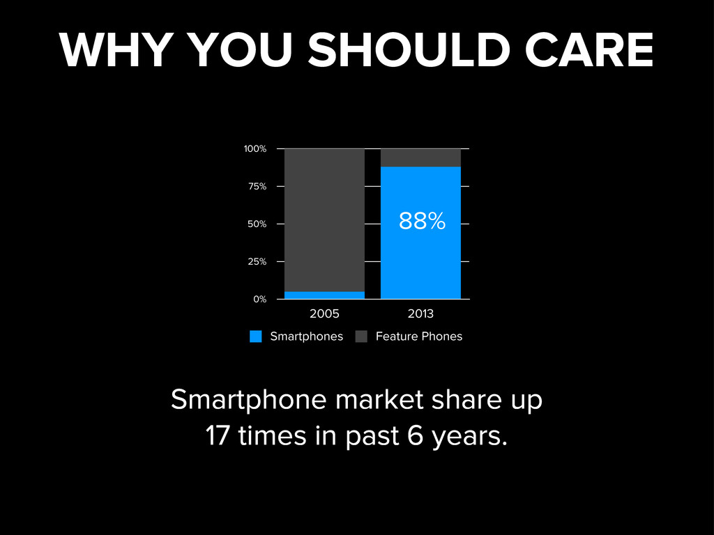 WHY YOU SHOULD CARE 0% 25% 50% 75% 100% 2005 20...