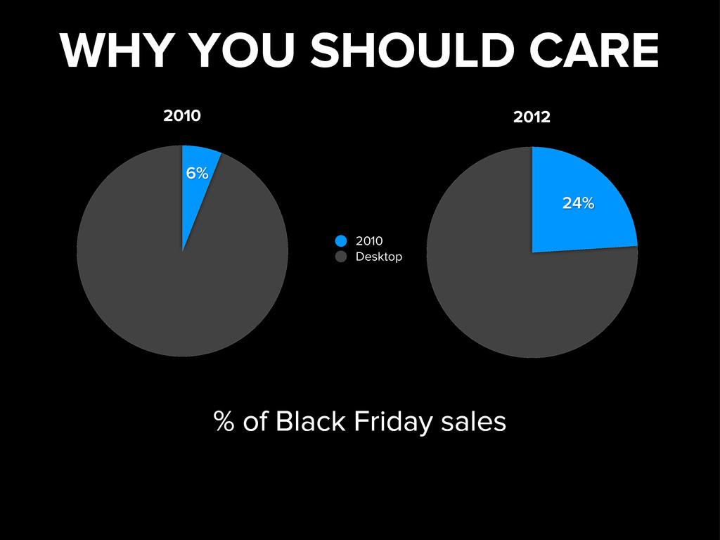 6% 2010 2010 Desktop 24% 2012 % of Black Friday...