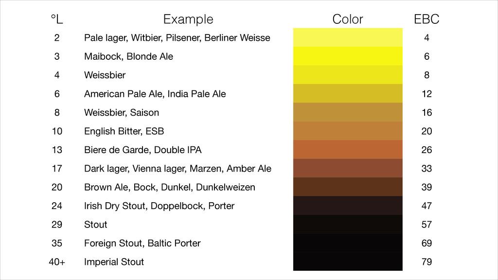 °L Example Color EBC 2 Pale lager, Witbier, Pil...