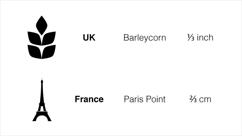 UK Barleycorn ⅓ inch France Paris Point ⅔ cm