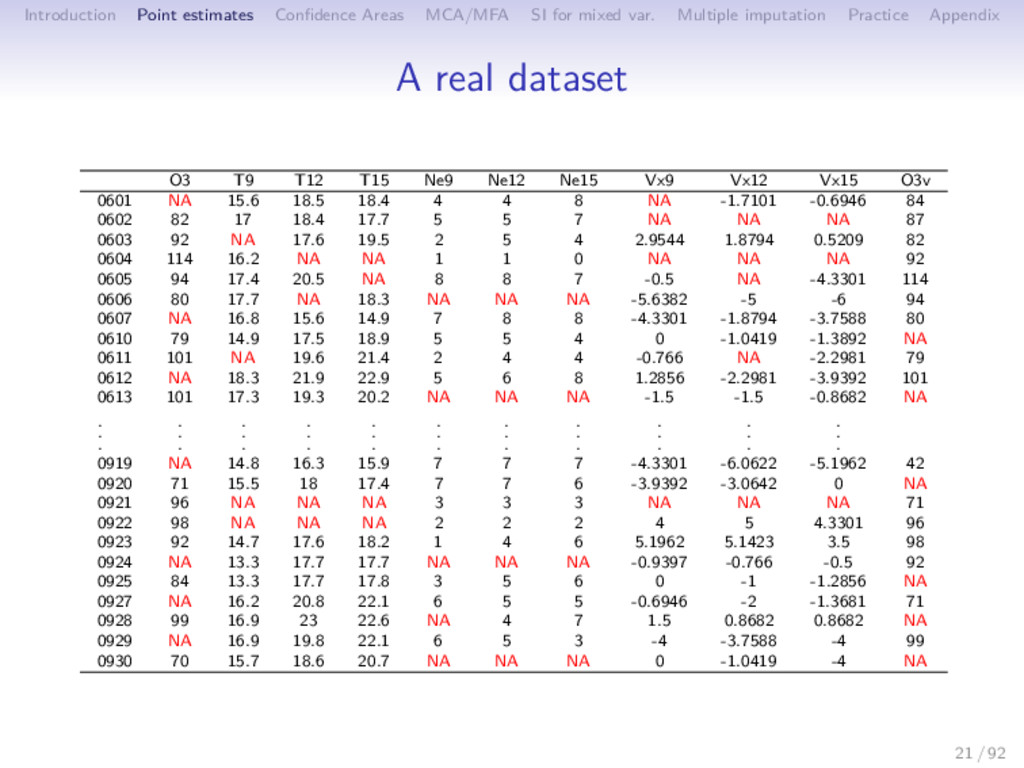Introduction Point estimates Confidence Areas MC...