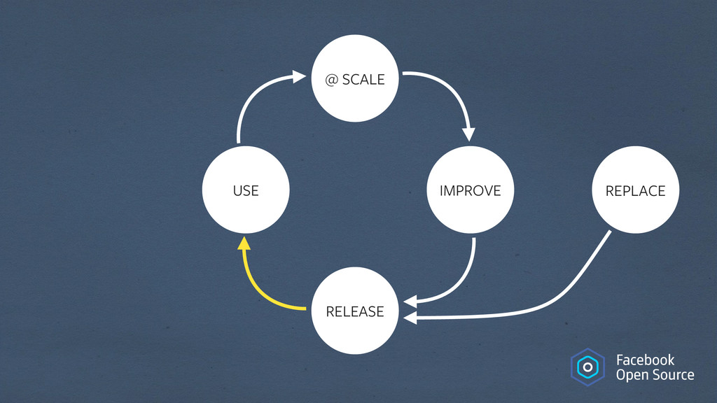 USE @ SCALE IMPROVE REPLACE RELEASE