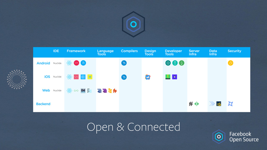 Open & Connected