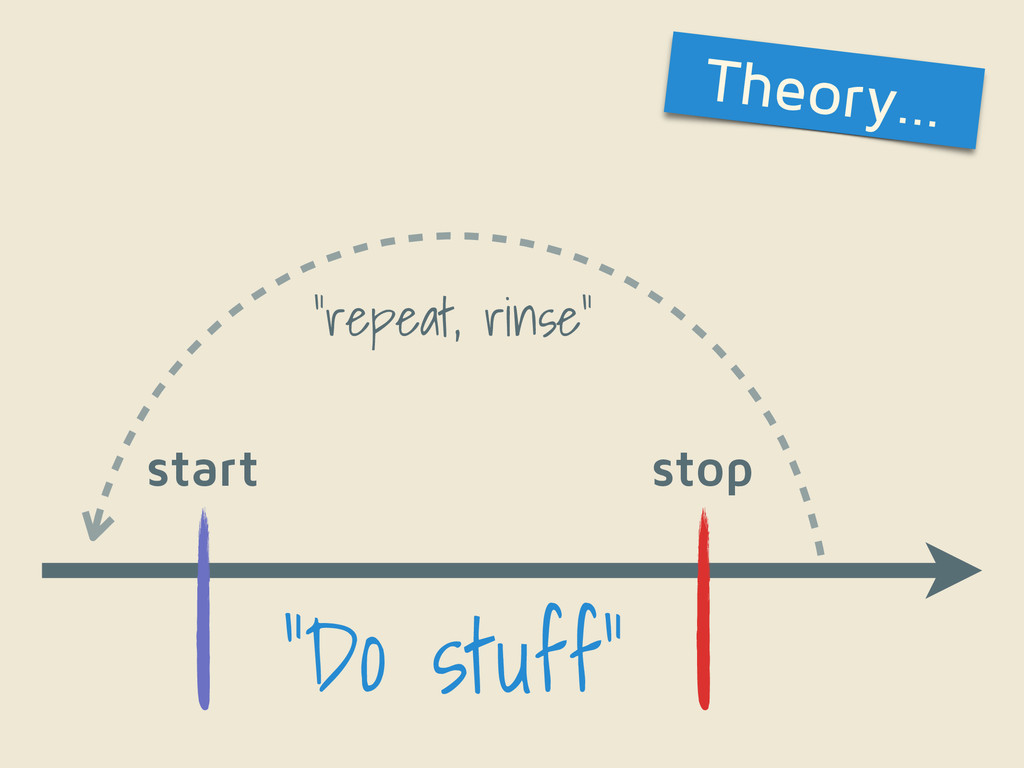"""Do stuff"" start stop ""repeat, rinse"" Theory…"