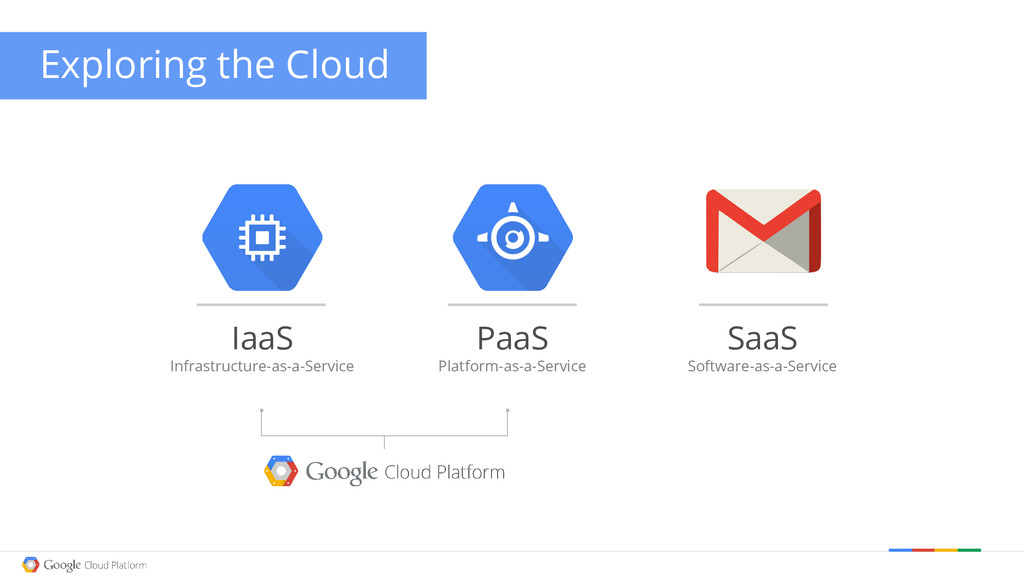 IaaS Infrastructure-as-a-Service PaaS Platform-...