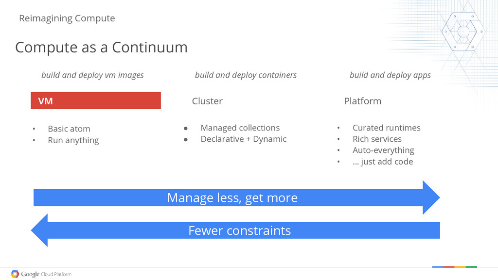 build and deploy vm images • Curated runtimes •...