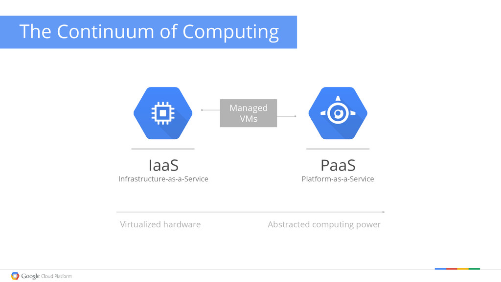 The Continuum of Computing Managed VMs IaaS Inf...