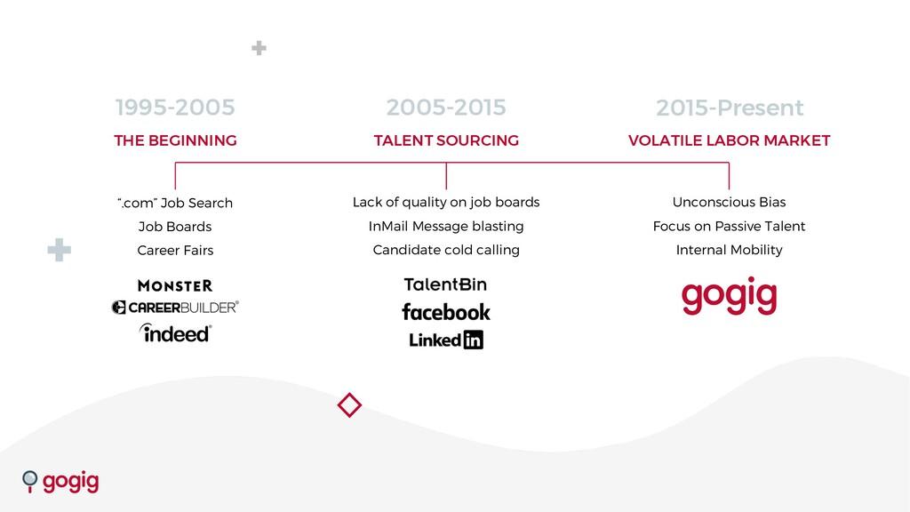 "1995-2005 "".com"" Job Search Job Boards Career F..."