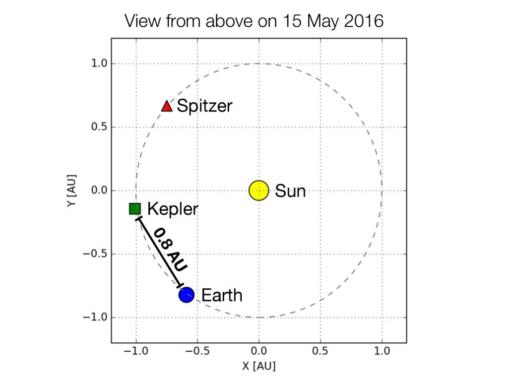 Earth Kepler Spitzer View from above on 15 May ...