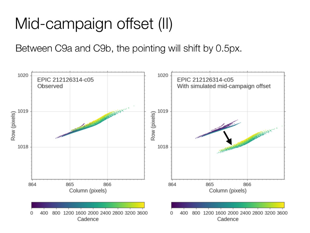 Mid-campaign offset (II) Between C9a and C9b, t...