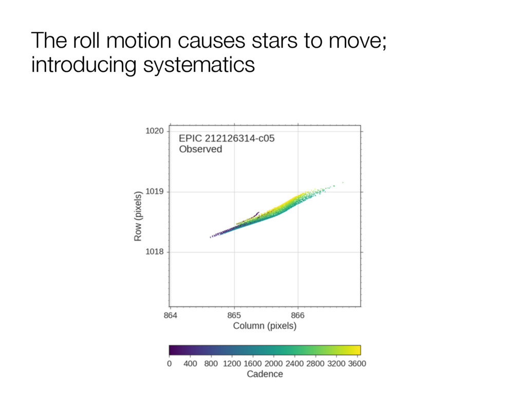 The roll motion causes stars to move;