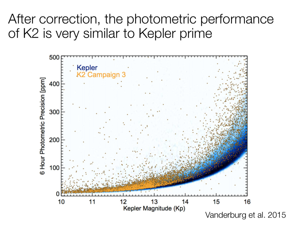 After correction, the photometric performance o...