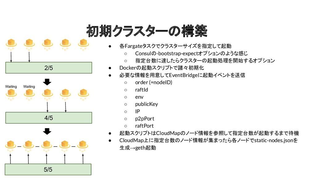 初期クラスターの構築 ● 各Fargateタスクでクラスターサイズを指定して起動 ○ Cons...