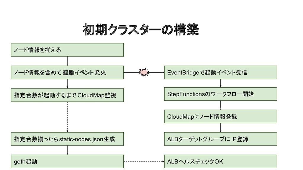初期クラスターの構築 ノード情報を揃える ノード情報を含めて起動イベント発火 EventBri...