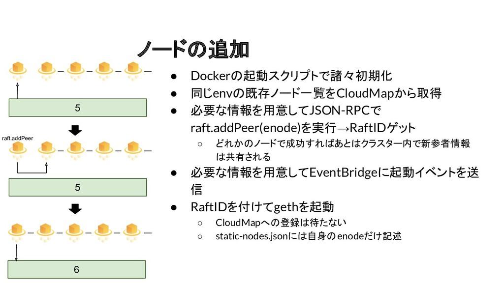 ノードの追加 ● Dockerの起動スクリプトで諸々初期化 ● 同じenvの既存ノード一覧をC...