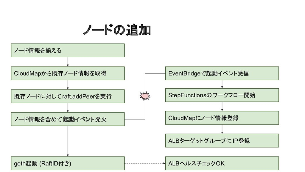 ノードの追加 ノード情報を揃える CloudMapから既存ノード情報を取得 EventBrid...