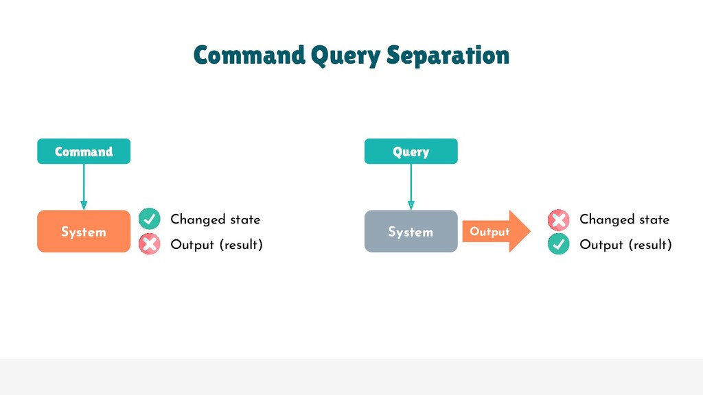 Command Query Separation Command Query Output S...