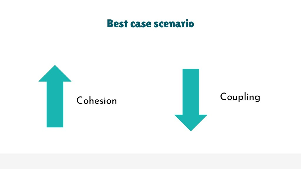 Best case scenario Cohesion Coupling