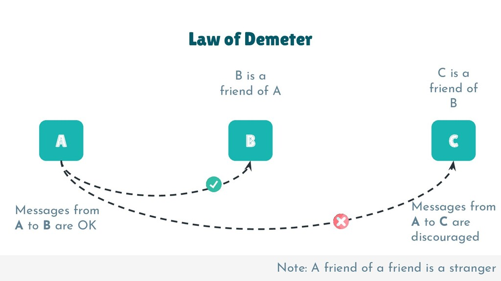 Law of Demeter A B B is a friend of A C C is a ...