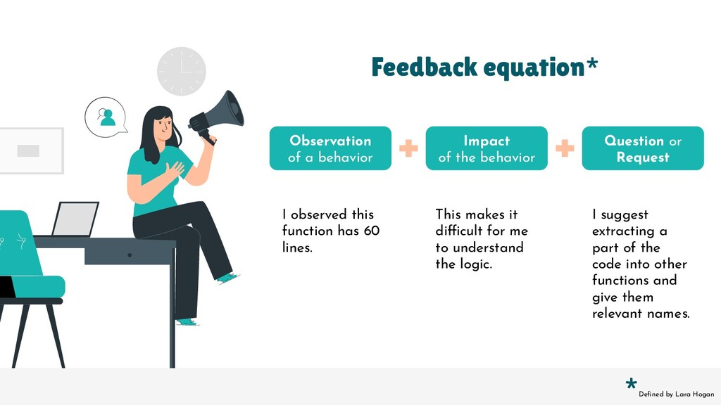 Feedback equation* Observation of a behavior Im...