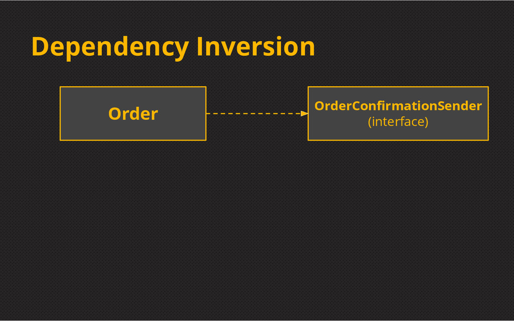Dependency Inversion Order OrderConfirmationSen...