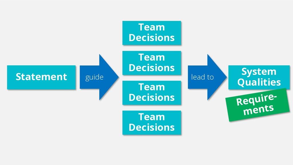 Statement Team Decisions System Qualities Team ...