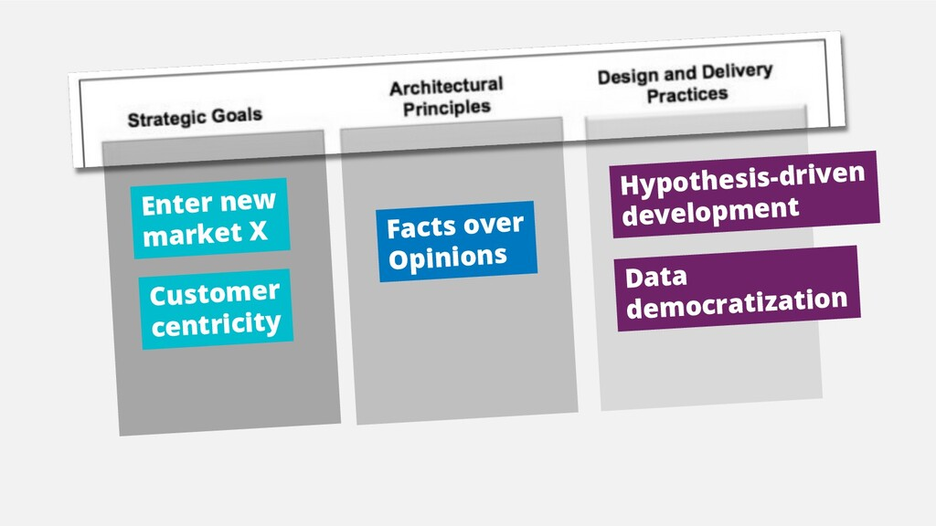 Facts over Opinions Hypothesis-driven developme...