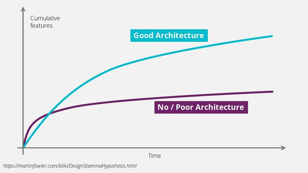 Cumulative features Time No / Poor Architecture...