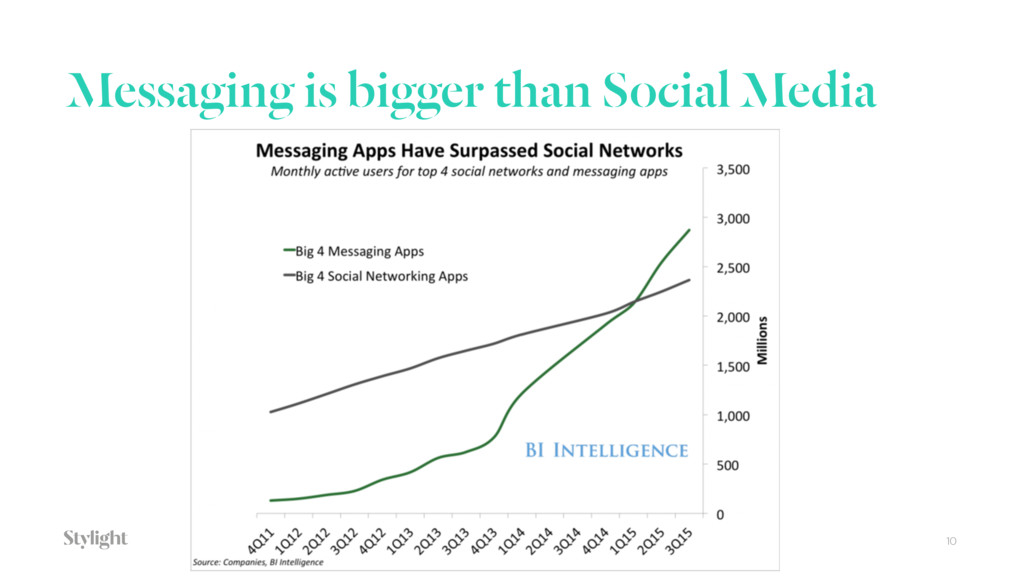 Messaging is bigger than Social Media 10
