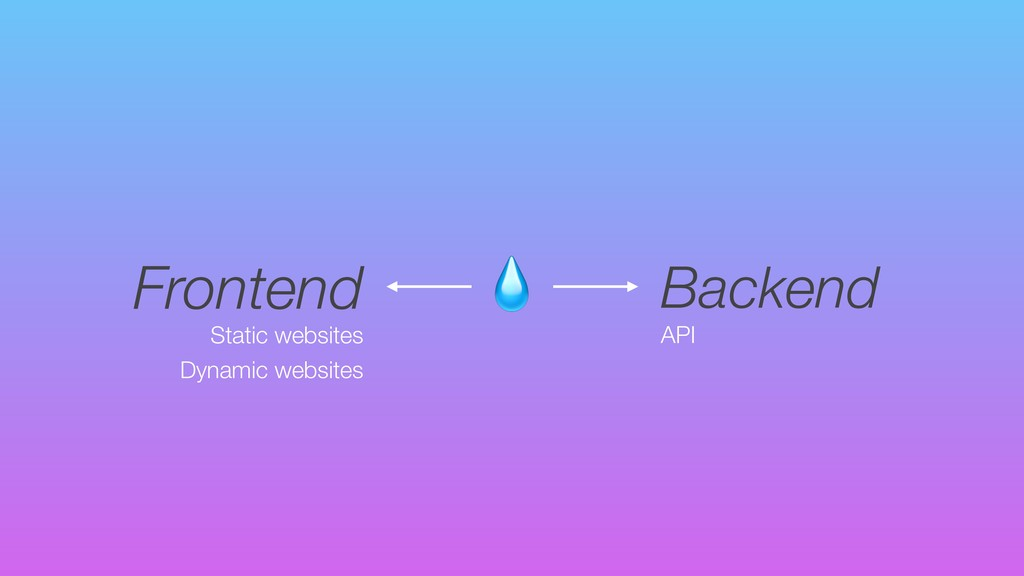 Frontend Backend Static websites Dynamic websi...