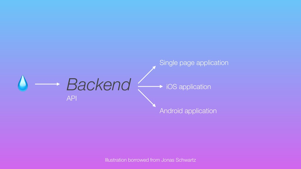 Backend API Android application iOS applicatio...