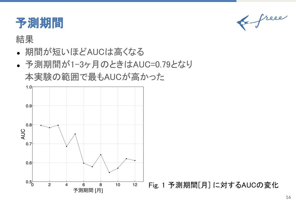 16 予測期間 結果 ● 期間が短いほどAUCは高くなる ● 予測期間が1-3ヶ月のときはAU...